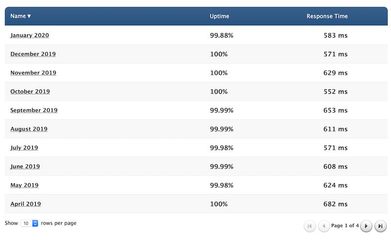 Average uptime
